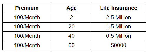 Insurance Amount According to age